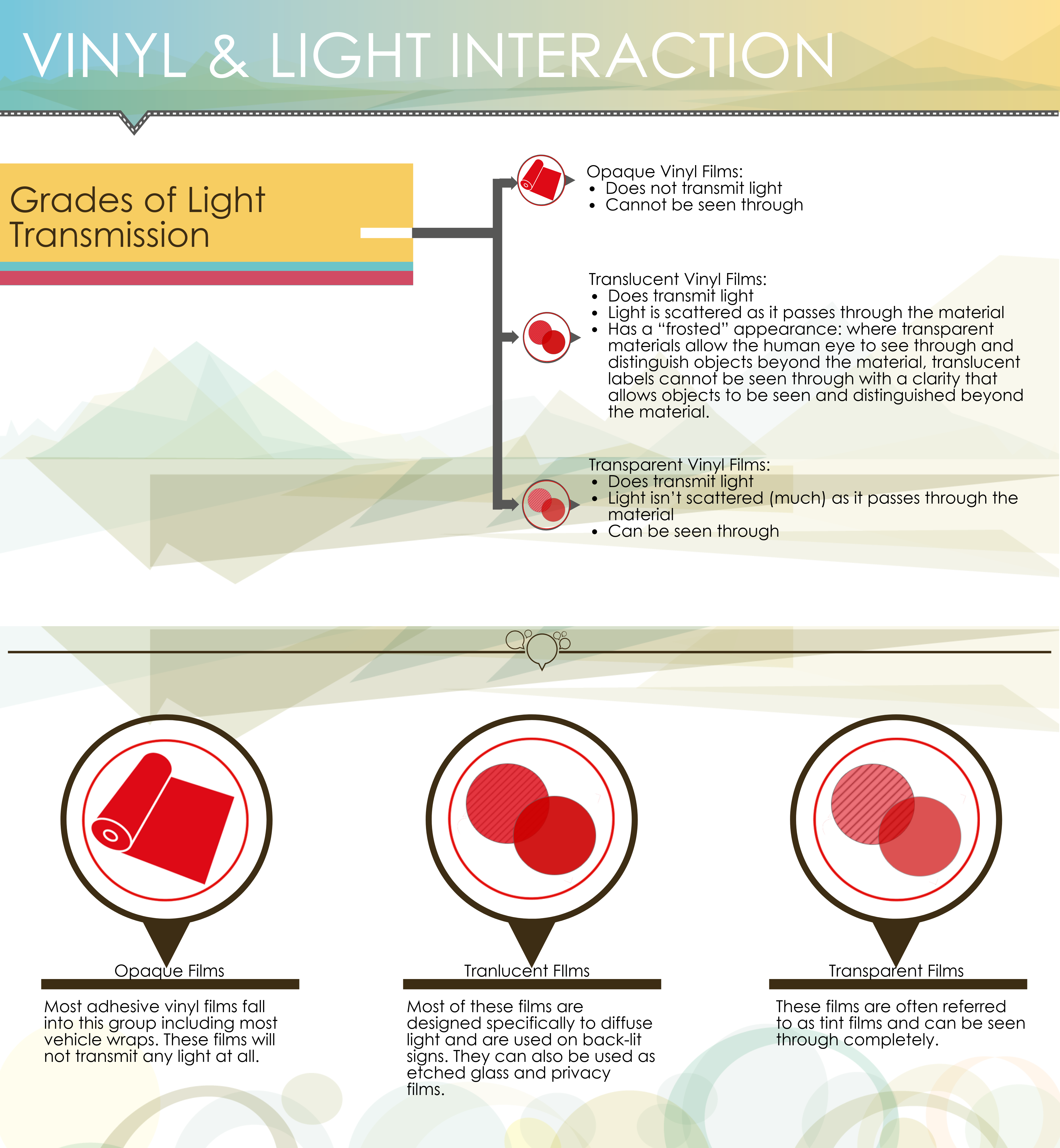 Light Transmission Vinyl Film Differences Vinyl Types
